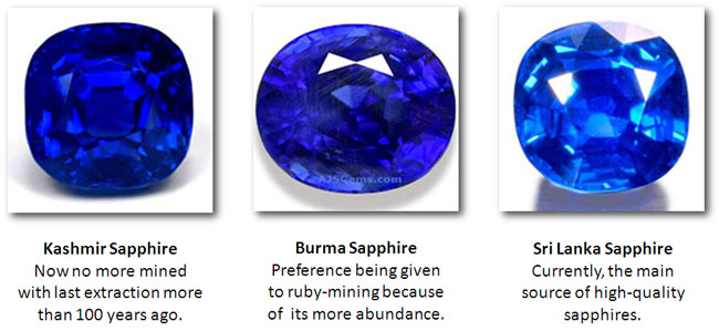 Different sources of sapphire