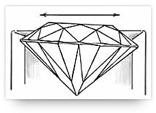 Bezel with stone not set at horizontal level