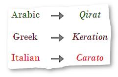 Carat term in different languages