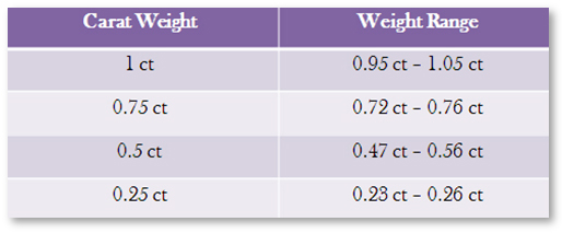 Diamond Carat Weight Range