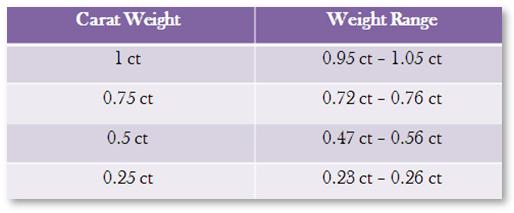 Diamond Carat Weight Range