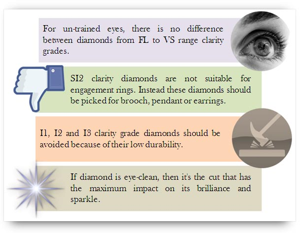 Clarity grade selection of diamond