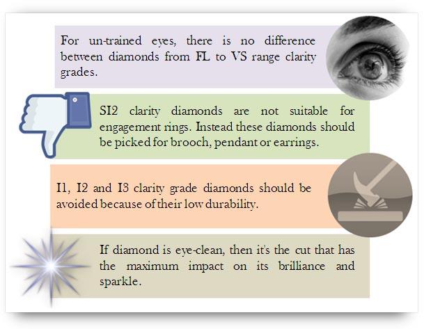 Clarity grade selection of diamond