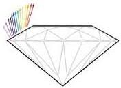 Dispersion of Light through Crown