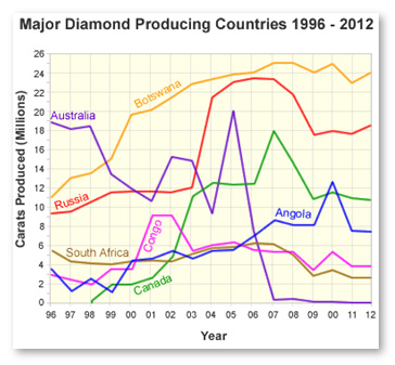 Diamond production graph of major diamond producing countries