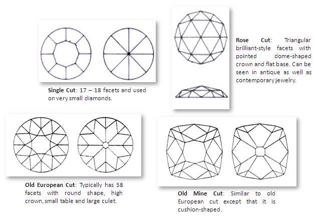 Different variations of brilliant cutting style of diamond