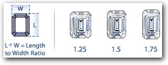 Emerald Diamond Size Ratio
