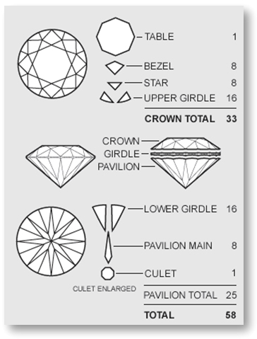 Facets of Round Brilliant Cut Diamond