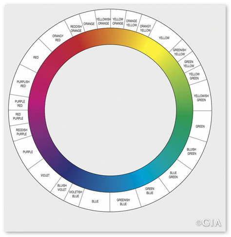 Fancy Colored Diamond GIA Color Chart