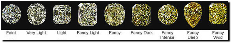 color diamond various factors shapes factor quality fancy