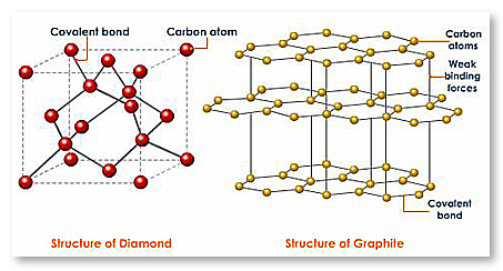 Bond Structure of Diamond and Graphite