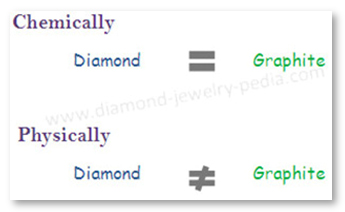 Properties of Diamond and Graphite
