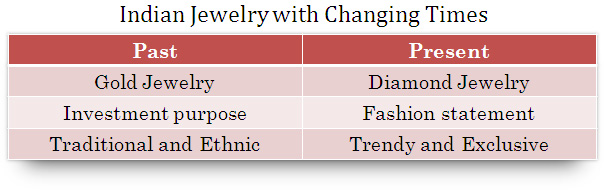 Indian Jewelry with changing times
