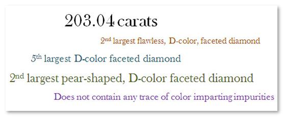 Millennium Star diamond facts