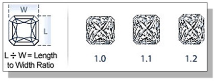 Radiant Diamond Length to Width Ratio