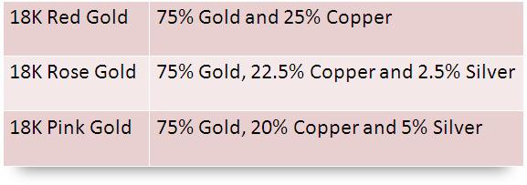 Rose Gold Composition