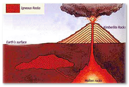 Diamonds comes on earths surface through volcanic eruption
