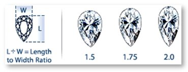 Pear Shaped Diamond Length to Width Ratio