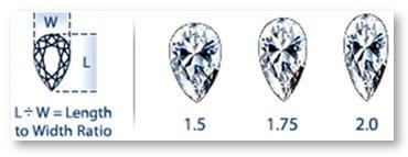 Pear Shaped Diamond Length to Width Ratio