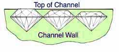 Channel Setting Improper Diamond Heights