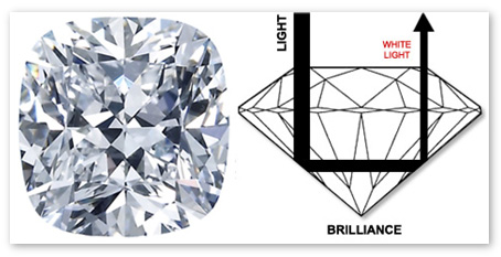 Brilliance in diamond