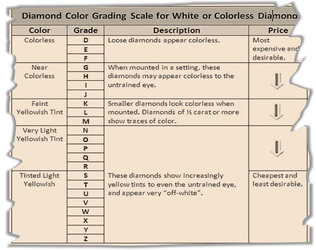 Diamond Color Grading Scale