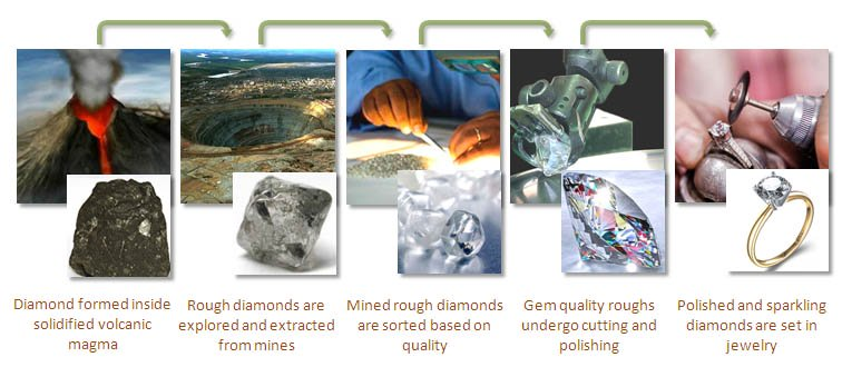 Diamond Journey - from rough to ring