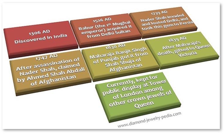 Historical facts of Kohinoor diamond