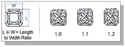 Radiant Diamond Length to Width Ratio